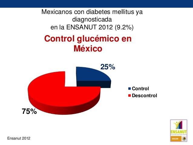 control-glucemico-mexico